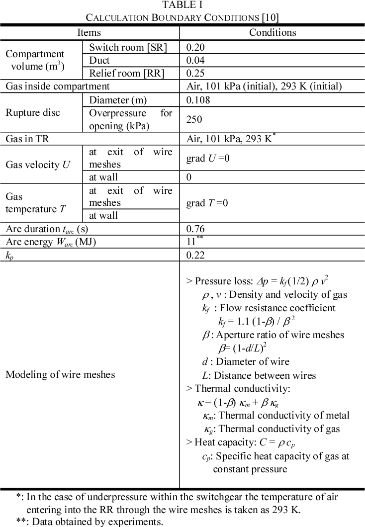 Table I from CFD calculation of pressure rise and energy