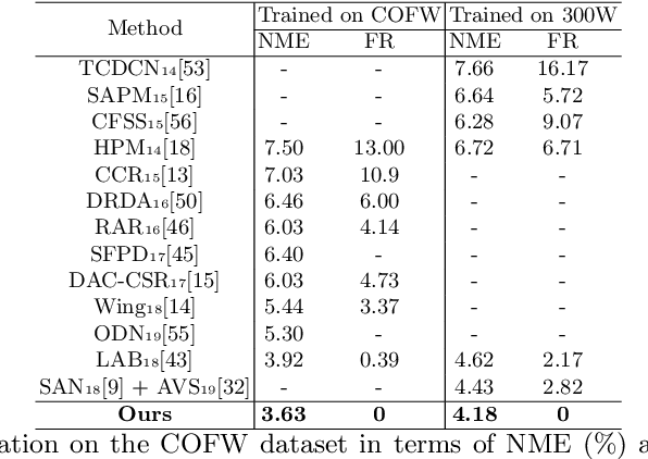 Figure 4 for Fast and Accurate: Structure Coherence Component for Face Alignment