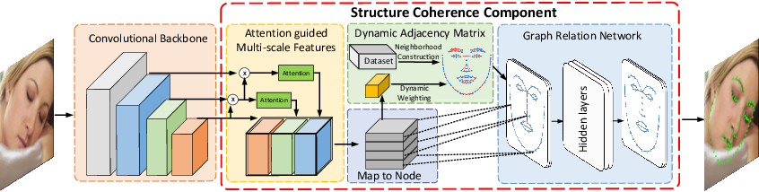 Figure 3 for Fast and Accurate: Structure Coherence Component for Face Alignment