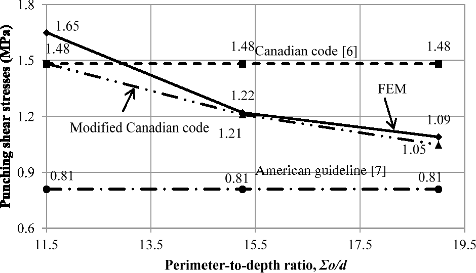 Figure 14 from Finite Element Modeling of GFRP-Reinforced