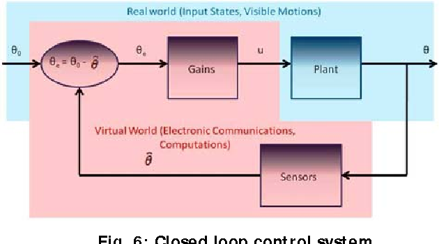 Fig. 6: Closed loop control system.