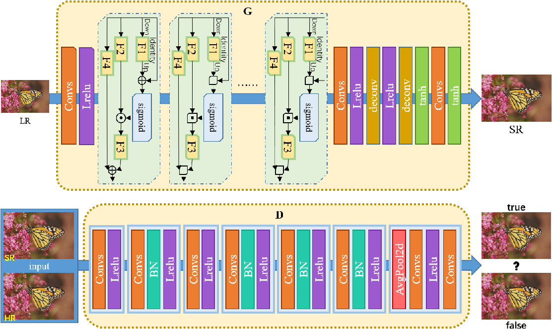 Figure 1 for Super-Resolution Image Reconstruction Based on Self-Calibrated Convolutional GAN