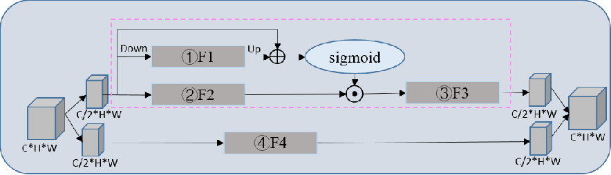 Figure 2 for Super-Resolution Image Reconstruction Based on Self-Calibrated Convolutional GAN