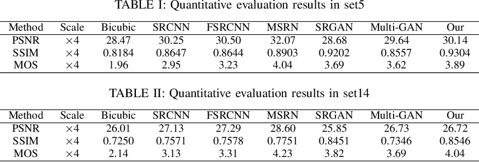 Figure 4 for Super-Resolution Image Reconstruction Based on Self-Calibrated Convolutional GAN