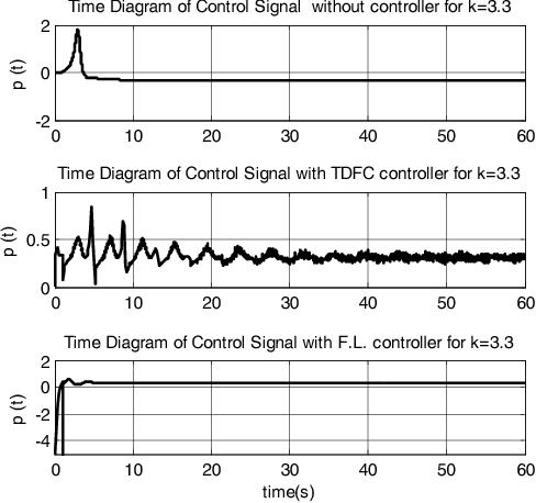 Figure 10 from The Hopf bifurcation control in internet congestion
