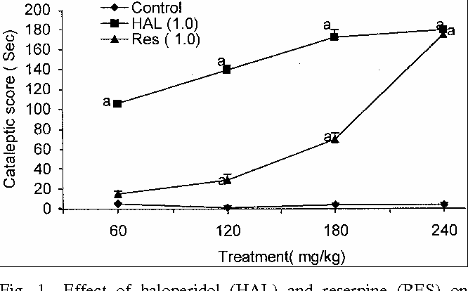 Fig. 1⎯Effect of haloperidol (HAL) and reserpine (RES) on cataleptic behaviour in mice. [Values are mean ± SE a P<0.05 as compared to vehicle treated group (ANOVA followed by Dunnett's test]