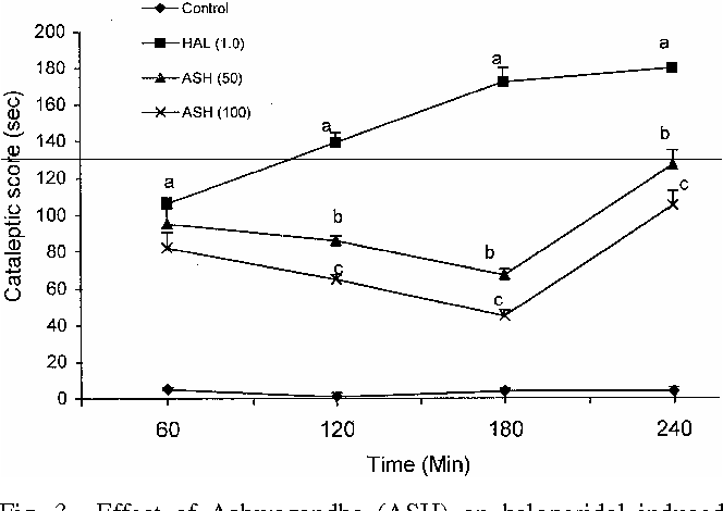 Fig. 3⎯Effect of Ashwagandha (ASH) on haloperidol induced catalepsy. Values are mean ± S.E. P values: <0.05 as compared to a vehicle treated group; bhaloperidol (10 mg/kg); cASH (50 mg/kg) ANOVA followed by Dunnett test