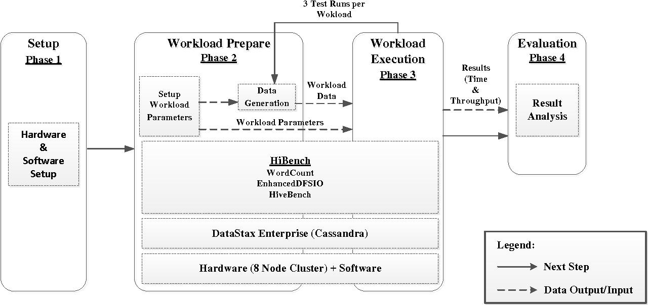 PDF] Benchmarking DataStax Enterprise/Cassandra with HiBench