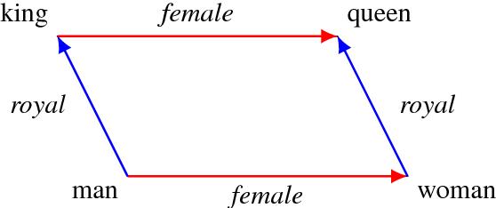 Figure 1 for Towards Understanding Linear Word Analogies