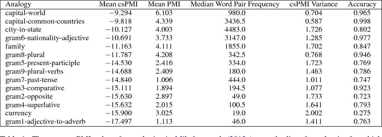 Figure 2 for Towards Understanding Linear Word Analogies