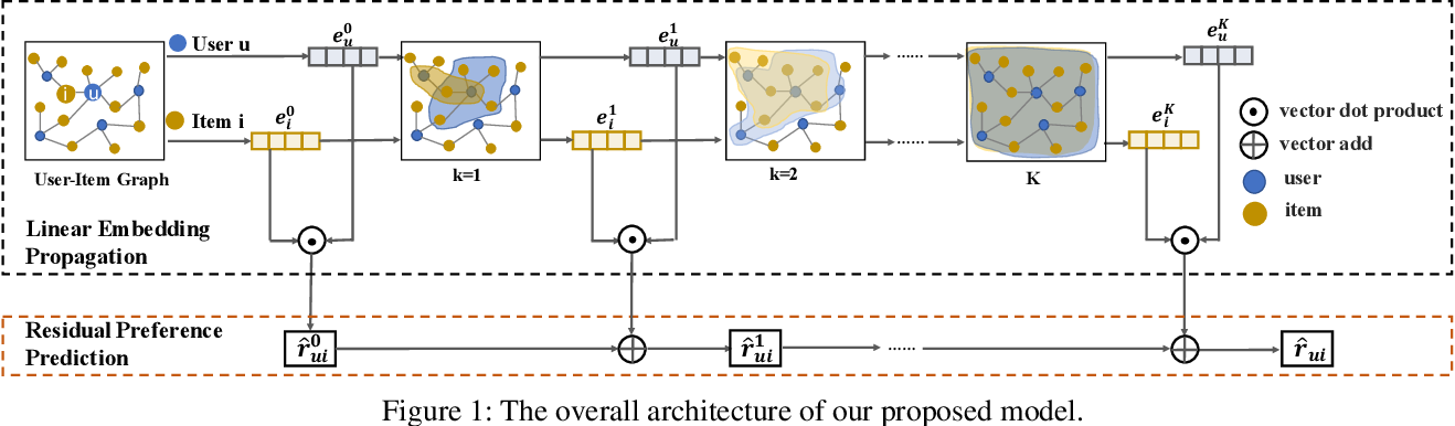 Figure 1 for Revisiting Graph based Collaborative Filtering: A Linear Residual Graph Convolutional Network Approach