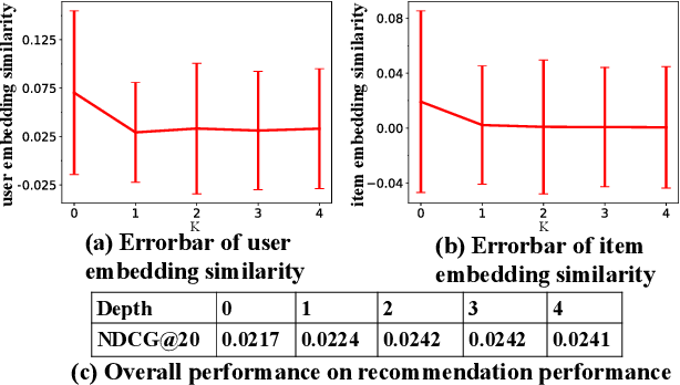 Figure 3 for Revisiting Graph based Collaborative Filtering: A Linear Residual Graph Convolutional Network Approach