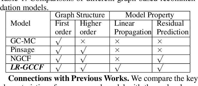 Figure 2 for Revisiting Graph based Collaborative Filtering: A Linear Residual Graph Convolutional Network Approach