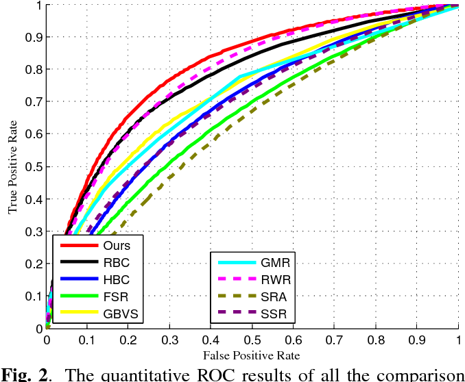 Figure 3 for Graph-Theoretic Spatiotemporal Context Modeling for Video Saliency Detection