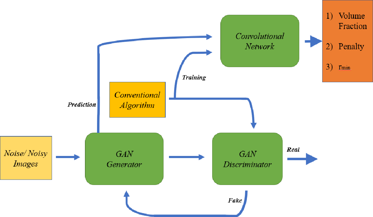 Figure 1 for A New CGAN Technique for Constrained Topology Design Optimization