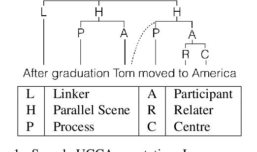 Figure 1 for HUME: Human UCCA-Based Evaluation of Machine Translation
