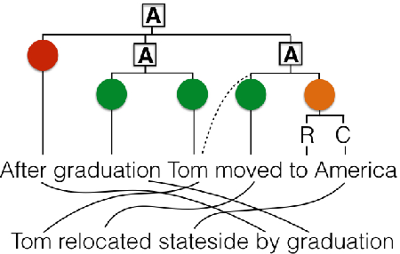Figure 3 for HUME: Human UCCA-Based Evaluation of Machine Translation