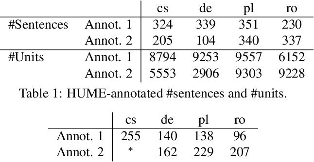 Figure 2 for HUME: Human UCCA-Based Evaluation of Machine Translation