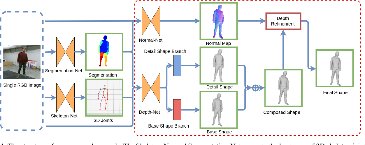 Figure 1 for A Neural Network for Detailed Human Depth Estimation from a Single Image