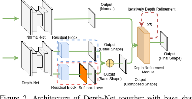 Figure 3 for A Neural Network for Detailed Human Depth Estimation from a Single Image