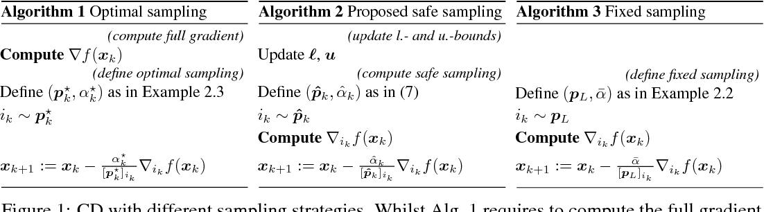 Figure 1 for Safe Adaptive Importance Sampling