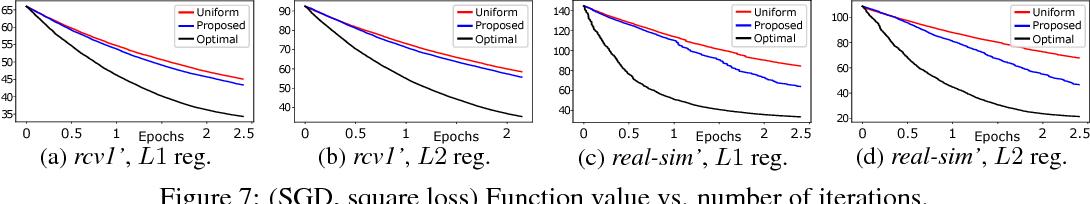 Figure 4 for Safe Adaptive Importance Sampling