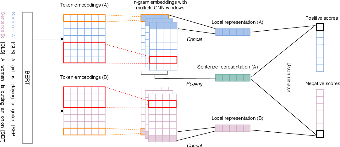 Figure 1 for An Unsupervised Sentence Embedding Method byMutual Information Maximization