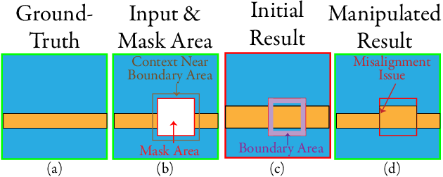 Figure 3 for Semantic Editing On Segmentation Map Via Multi-Expansion Loss