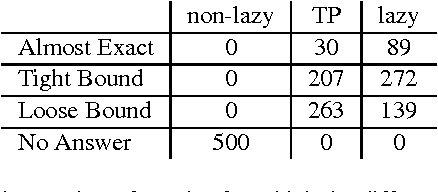 Figure 1 for Lazy Explanation-Based Approximation for Probabilistic Logic Programming