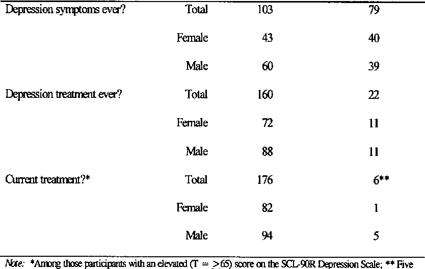 Table 1 from Depression Among College Students: Trends in ...