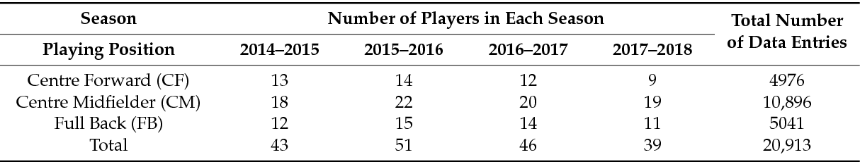 PDF] Player Tracking Data Analytics as a Tool for Physical
