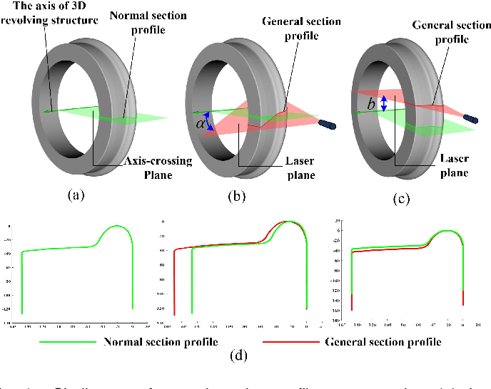 Figure 1 for Reconstructing normal section profiles of 3D revolving structures via pose-unconstrained multi-line structured-light vision