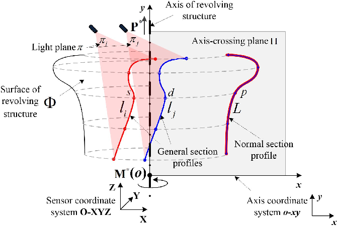Figure 4 for Reconstructing normal section profiles of 3D revolving structures via pose-unconstrained multi-line structured-light vision