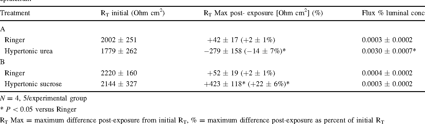 Table 1 Effect of luminal hypertonicity with (A) urea or (B) sucrose on the electrical resistance (RT) and fluorescein flux of rabbit esophageal epithelium