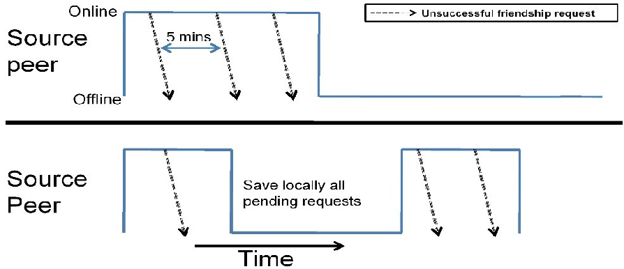 Figure 6-2 from Design and analysis of social network