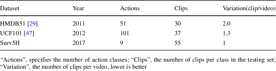 Figure 2 for Generalized Zero-Shot Learning for Action Recognition with Web-Scale Video Data