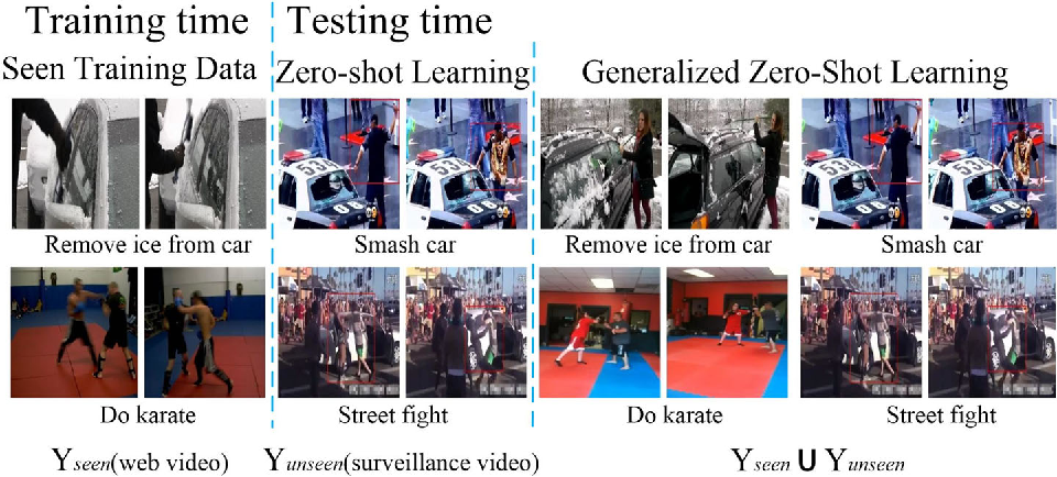 Figure 1 for Generalized Zero-Shot Learning for Action Recognition with Web-Scale Video Data