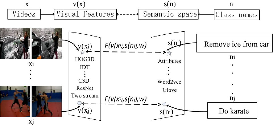 Figure 3 for Generalized Zero-Shot Learning for Action Recognition with Web-Scale Video Data