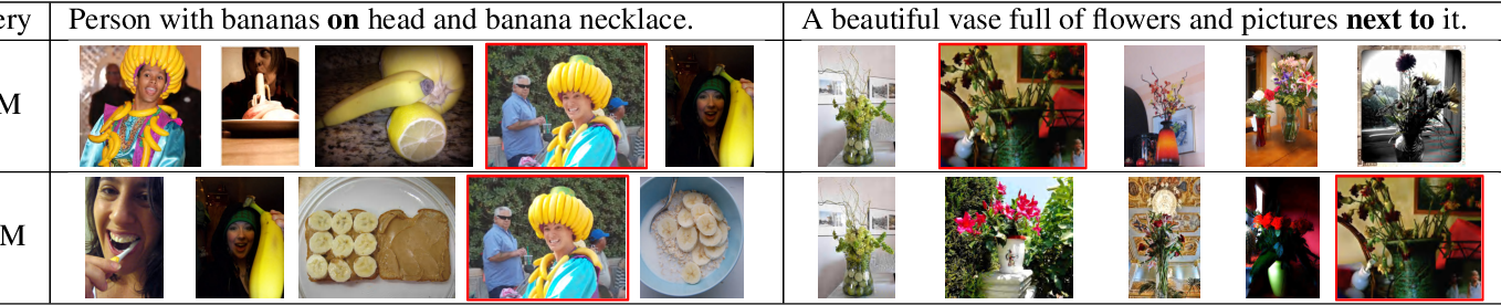 Figure 3 for Cross-modal Scene Graph Matching for Relationship-aware Image-Text Retrieval