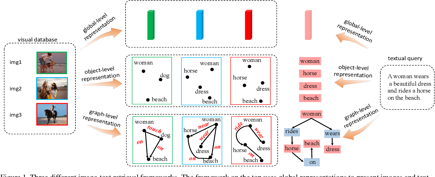 Figure 1 for Cross-modal Scene Graph Matching for Relationship-aware Image-Text Retrieval