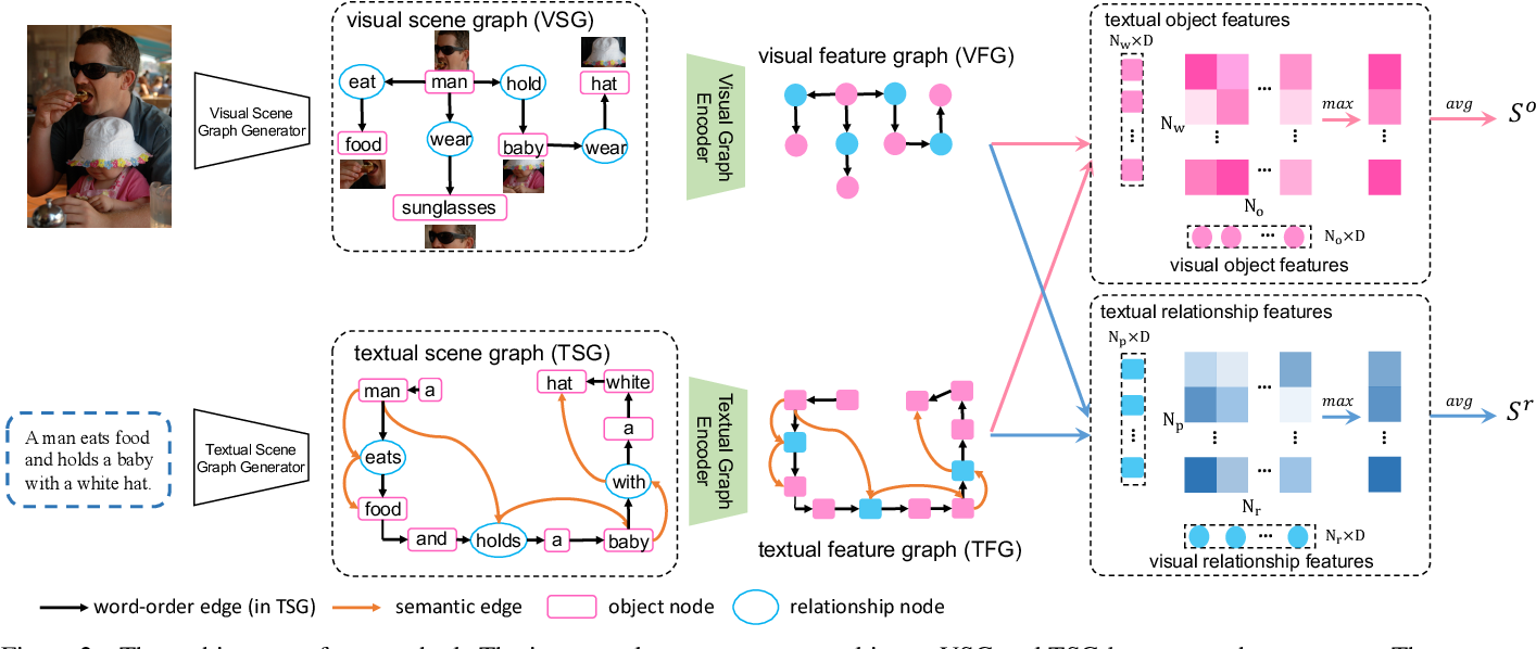 Figure 4 for Cross-modal Scene Graph Matching for Relationship-aware Image-Text Retrieval
