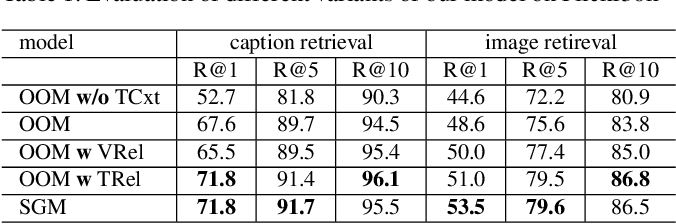 Figure 2 for Cross-modal Scene Graph Matching for Relationship-aware Image-Text Retrieval
