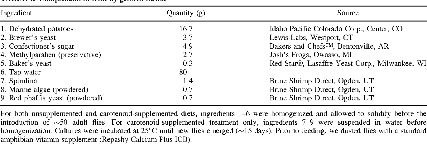Table 1 from Carotenoid supplementation enhances reproductive