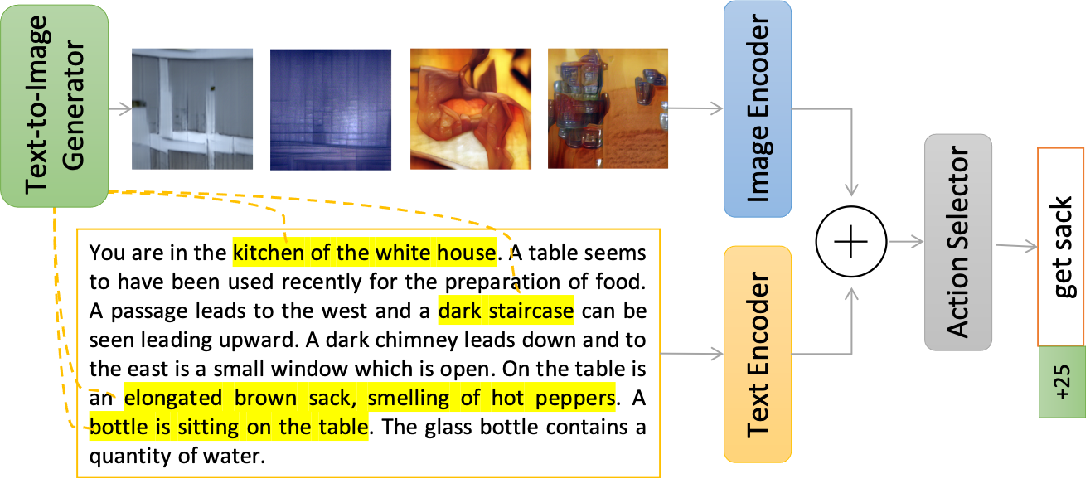 Figure 3 for Eye of the Beholder: Improved Relation Generalization for Text-based Reinforcement Learning Agents