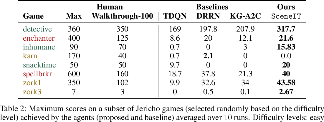 Figure 4 for Eye of the Beholder: Improved Relation Generalization for Text-based Reinforcement Learning Agents
