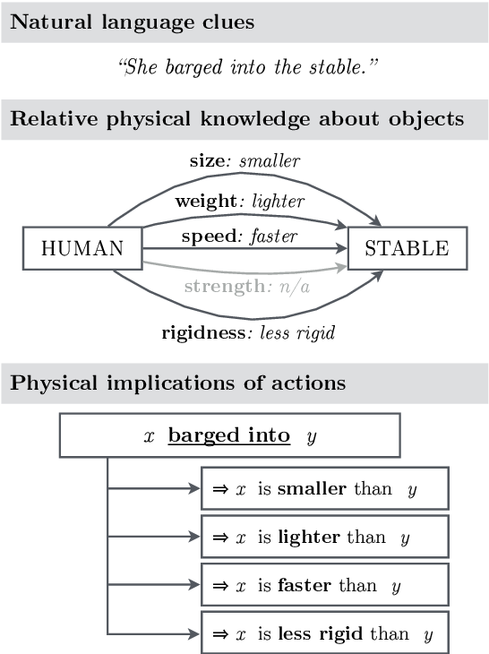 Figure 1 for Verb Physics: Relative Physical Knowledge of Actions and Objects