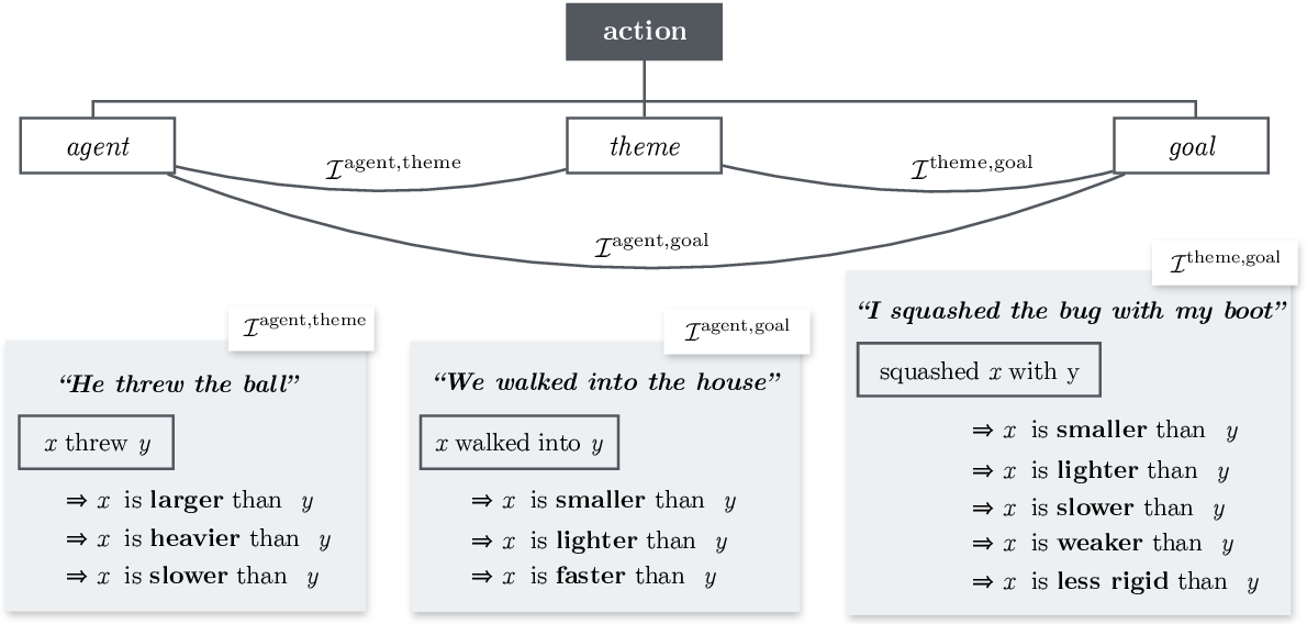 Figure 3 for Verb Physics: Relative Physical Knowledge of Actions and Objects