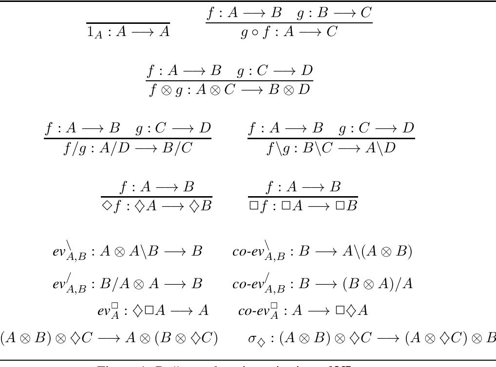 Figure 1 for A Frobenius Algebraic Analysis for Parasitic Gaps