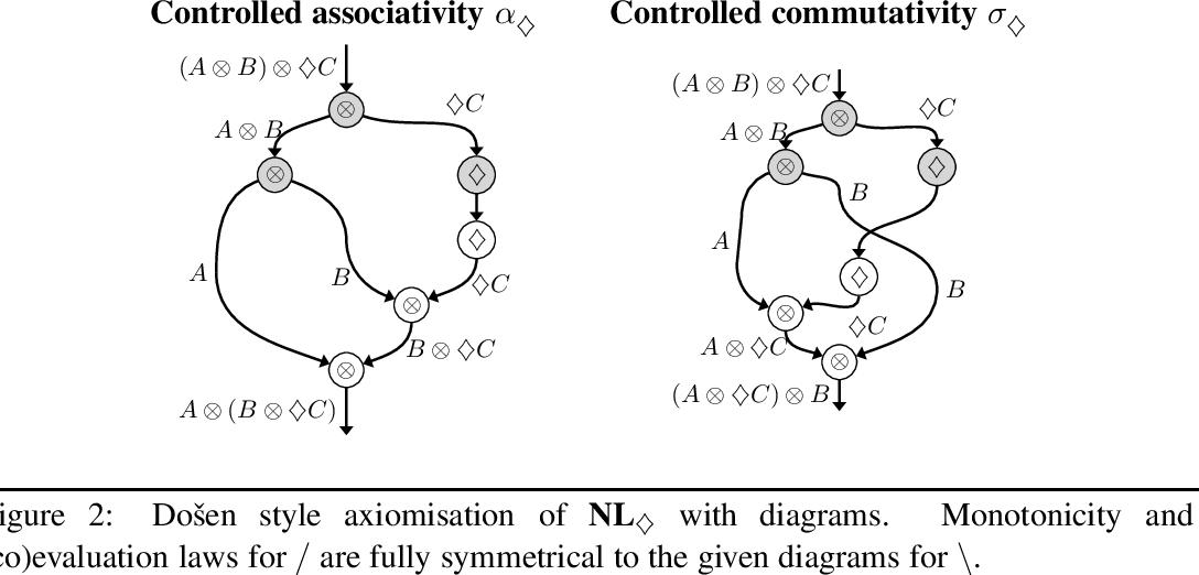 Figure 2 for A Frobenius Algebraic Analysis for Parasitic Gaps