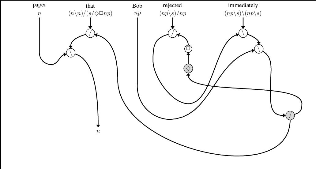 Figure 3 for A Frobenius Algebraic Analysis for Parasitic Gaps